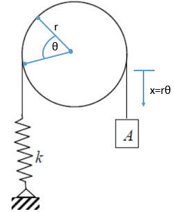 Natural frequency in a pulley
