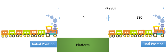 Train platform velocity Diagram
